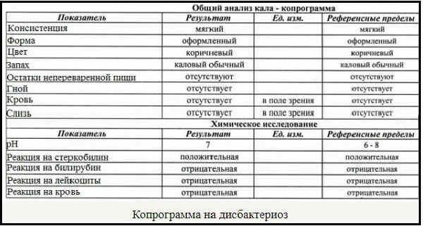 Analiz kala na koprologiju